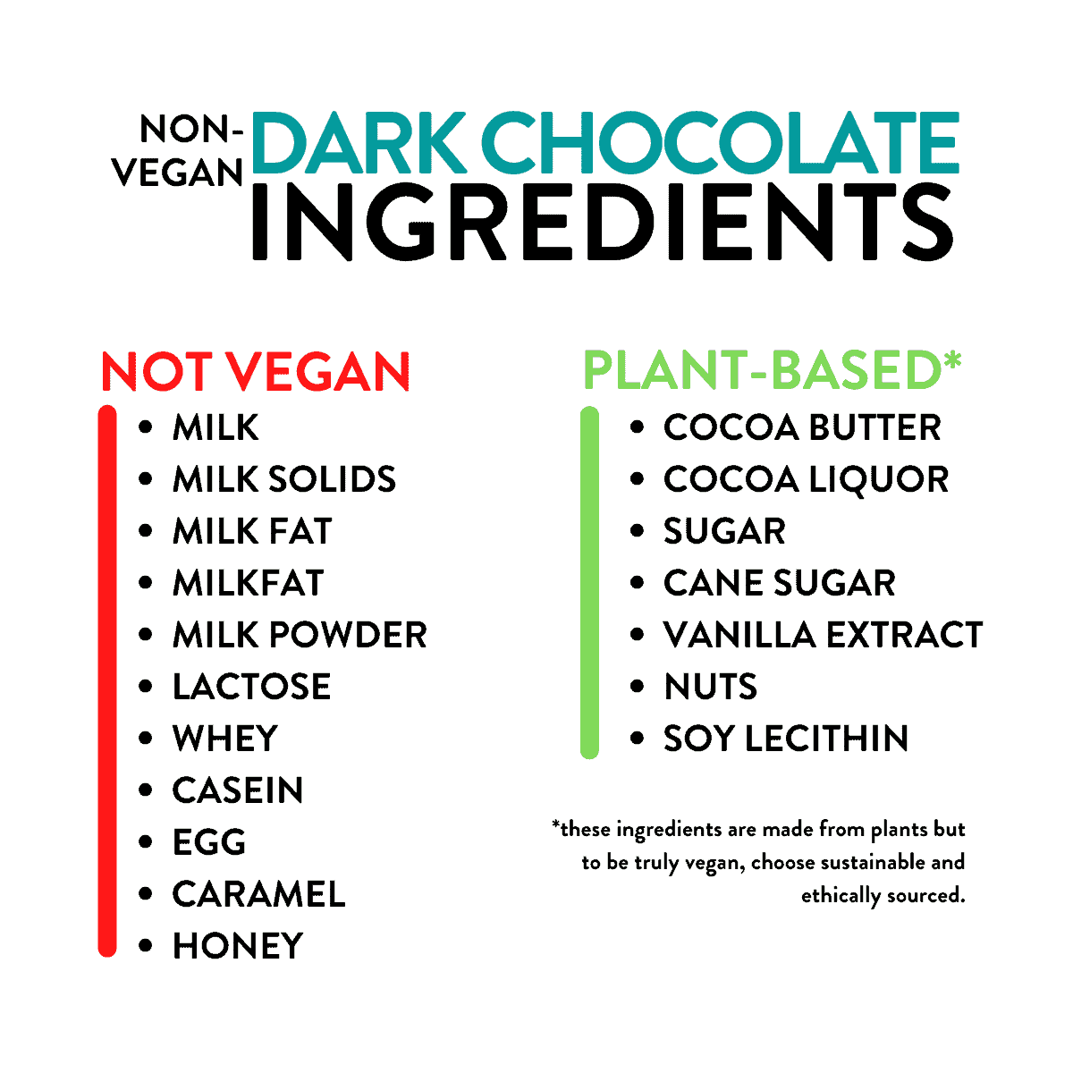 Non-vegan Ingredients Dark Chocolate